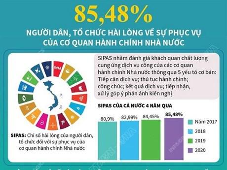 85,4% người dân, tổ chức hài lòng về sự phục vụ của cơ quan hành chính