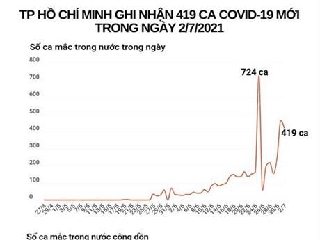 [Infographics] TP.HCM ghi nhận 419 ca mắc mới trong ngày 2/7