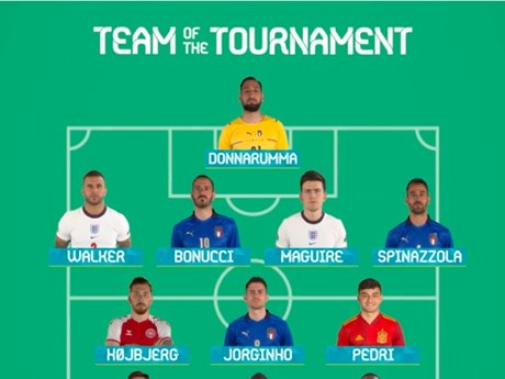 UEFA công bố đội hình xuất sắc nhất Vòng chung kết EURO 2020