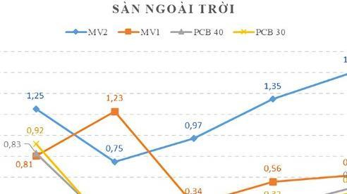 Saint-Gobain Việt Nam và Ricons công bố kết quả thực nghiệm độ bám dính giữa keo dán gạch và hồ dầu
