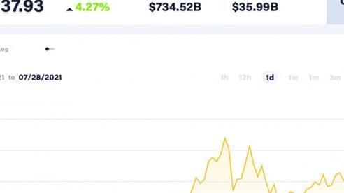 Giá Bitcoin hôm nay 28/7: Tiếp tục tăng mạnh, sự lạc quan bao trùm