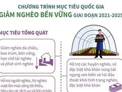 Chương trình mục tiêu quốc gia Giảm nghèo bền vững giai đoạn 2021-2025