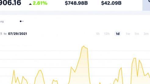 Giá Bitcoin hôm nay 29/9: Tạm dừng chân cho một đợt leo dốc mới