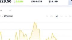 Giá Bitcoin hôm nay 30/7: Hoạt động quanh mức kháng cự 40.000 USD