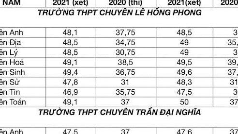Học bạ toàn điểm 9, 10 mới đỗ lớp 10 chuyên ở TP.HCM