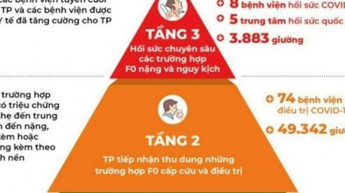 TP Hồ Chí Minh: Rút gọn tháp 5 tầng điều trị F0 thành tháp 3 tầng