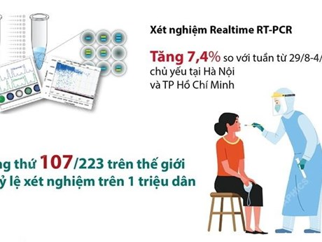 5,2 triệu lượt người được xét nghiệm RT-PCR trong tuần qua