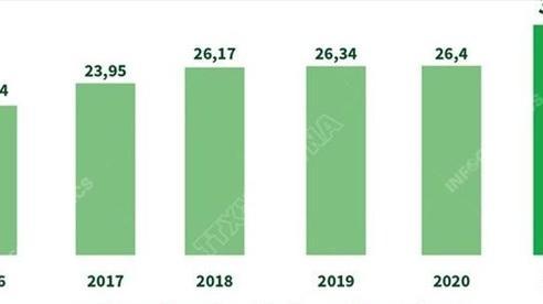 [INFOGRAPHIC] 8 tháng năm 2021: Xuất khẩu nông, lâm, thủy sản tăng 21,6%