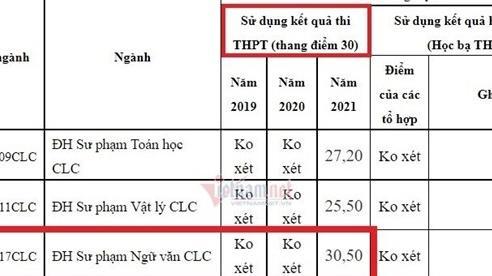 Bất ngờ đại học ở Thanh Hóa lấy điểm chuẩn sư phạm tới 30,5 điểm