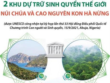Hai khu dự trữ sinh quyển thế giới: Núi Chúa và Cao nguyên Kon Hà Nừng