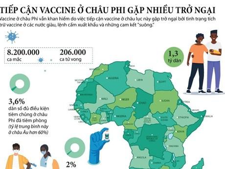 [Infographics] Châu Phi gặp nhiều trở ngại trong tiếp cận vaccine