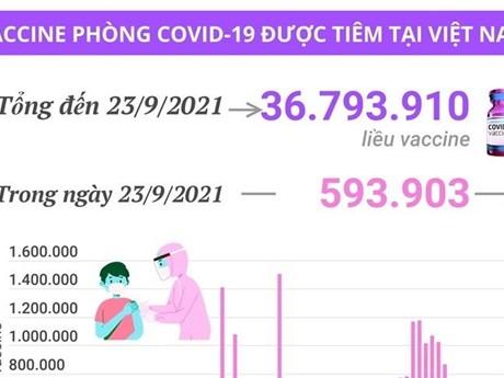 [Infographics] Việt Nam đã tiêm 36,79 triệu liều vaccine COVID-19