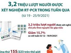 3,2 triệu lượt người đã được xét nghiệm RT-PCR trong tuần qua