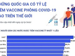 Những quốc gia có tỷ lệ tiêm vaccine COVID-19 cao trên thế giới