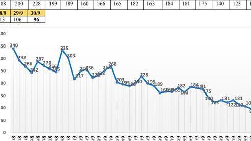 Số ca tử vong vì Covid-19 ở TP HCM giảm xuống 2 con số