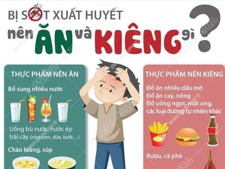 [Infographics] Bệnh nhân bị sốt xuất huyết nên ăn và kiêng gì?