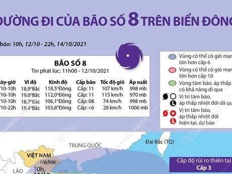 [Infographics] Đường đi của bão số 8 năm 2021 trên Biển Đông
