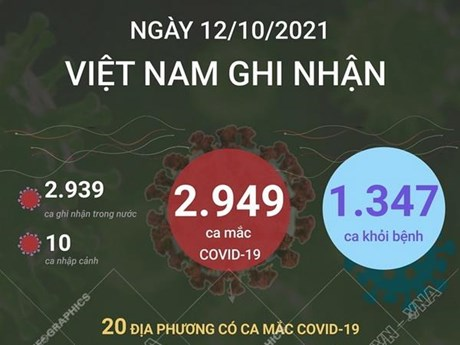 [Infographics] Ngày 12/10: Ghi nhận 2.949 ca mắc, 1.347 ca khỏi bệnh