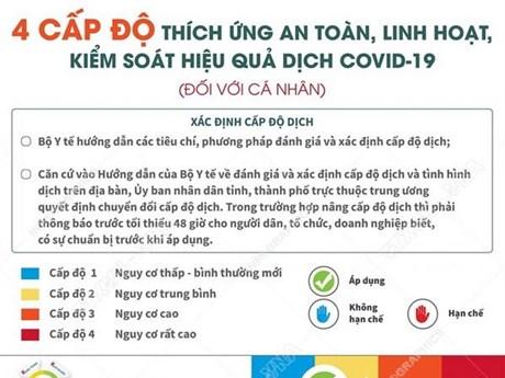 [Infographics] Bốn cấp độ 'thích ứng an toàn' với dịch COVID-19