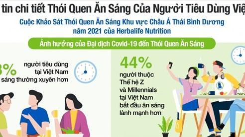 Động lực cho người tiêu dùng Việt Nam có thói quen ăn sáng thường xuyên hơn