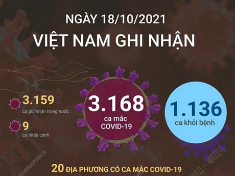 [Infographics] Ngày 18/10: Cả nước có 3.168 ca mắc, 1.136 ca khỏi bệnh