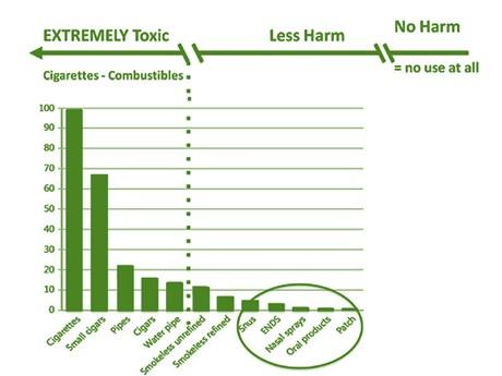 FDA đẩy nhanh giải pháp thay thế thuốc lá điếu để giảm thiểu tác hại