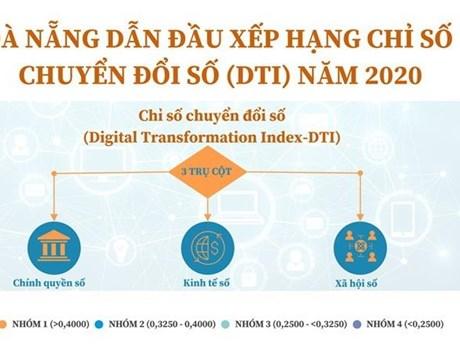 [Infographics] Đà Nẵng dẫn đầu xếp hạng Chỉ số chuyển đổi số năm 2020