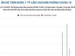 [Infographics] Ấn Độ đã tiêm được 1 tỷ liều vaccine COVID-19