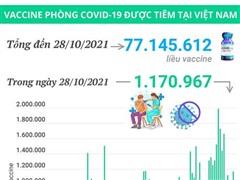 Hơn 77,14 triệu liều vaccine COVID-19 đã được tiêm tại Việt Nam